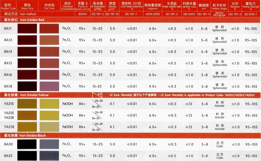 oxido de hierro | oxido de cromo | carta de colores de oxido de hierro